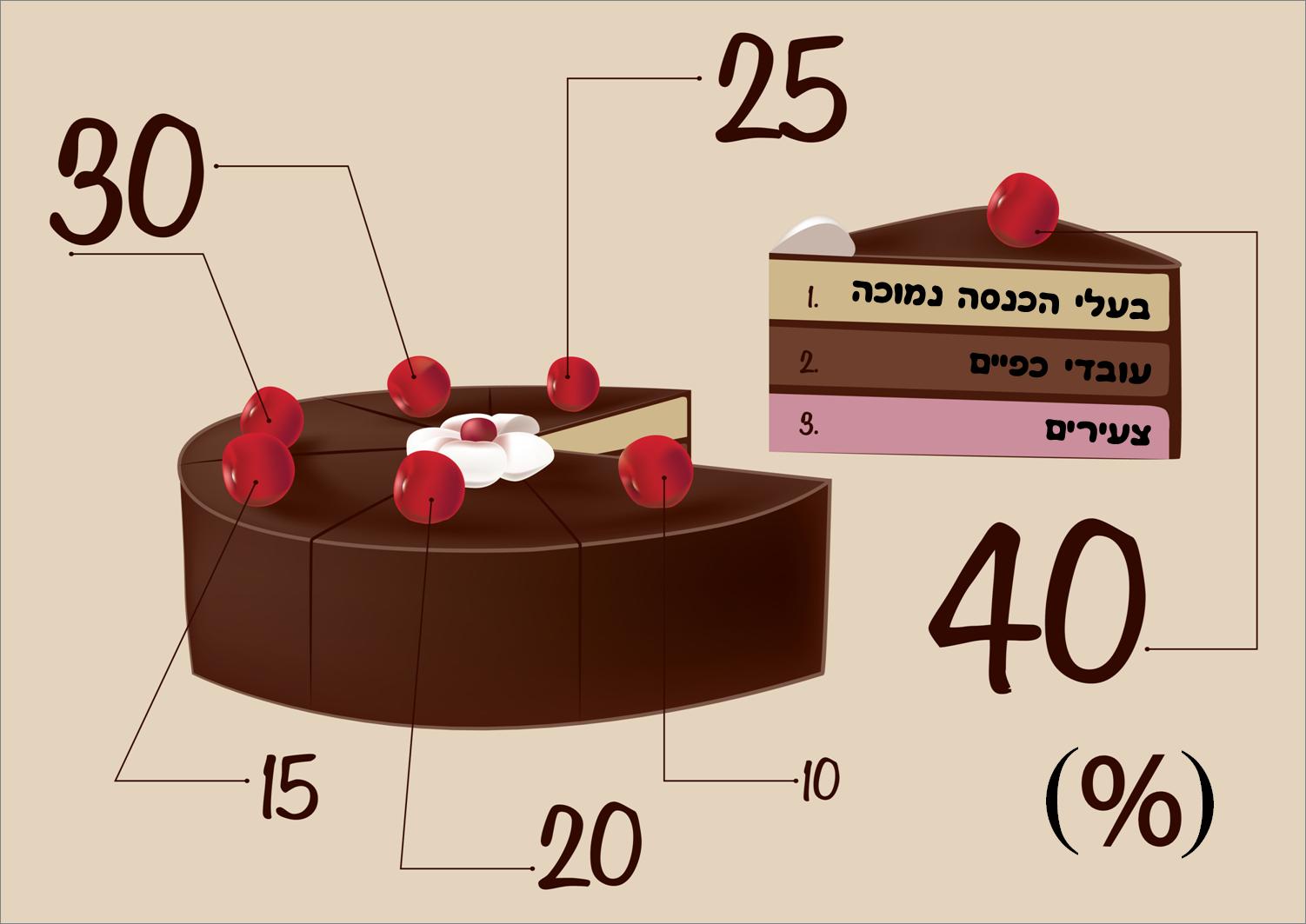 באמת כדאי להפסיד חלק מהעוגה? זה עלול להיות פחות טעים. פחות מדויק הכוונה. סקר אינטרנטי מגיע לכל חלקי האוכלוסייה.
