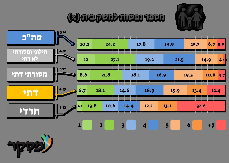 מספר נפשות במשק בית בישראל על פי מידת דתיות
