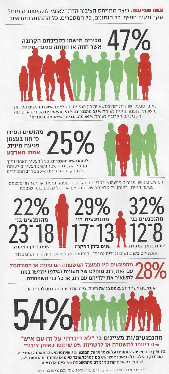 פגיעות מיניות במגזר הדתי