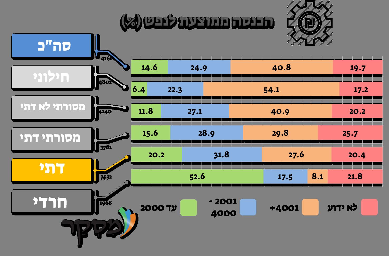 הכנסה ממוצעת לנפש במשק בית בישראל עפ